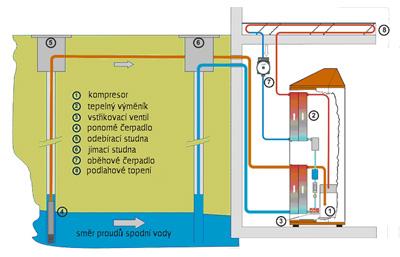 Tepelné čerpadlo voda voda studna